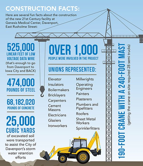 Construction Facts